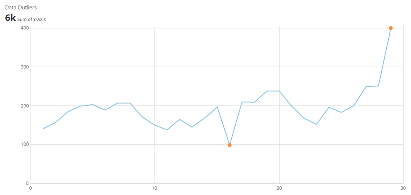 outliers_kpi_example.png