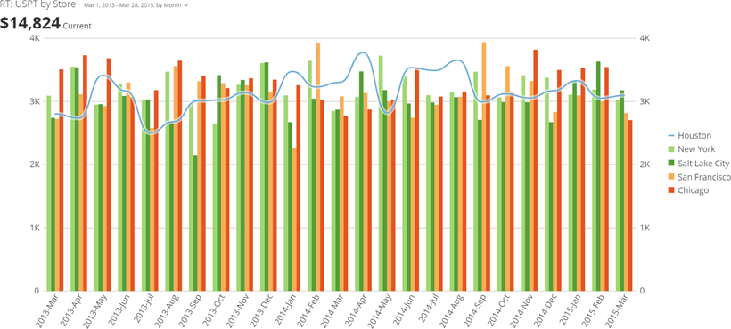 line_bar_curved_kpi_example.png