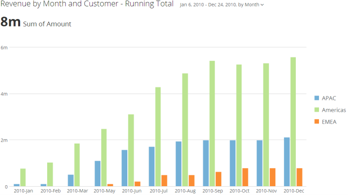 running_total_grouped_kpi_example.png